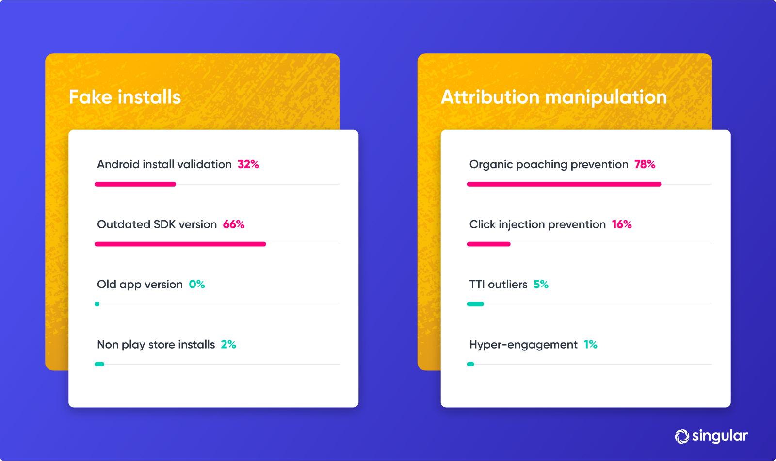 mobile attribution fraud prevention