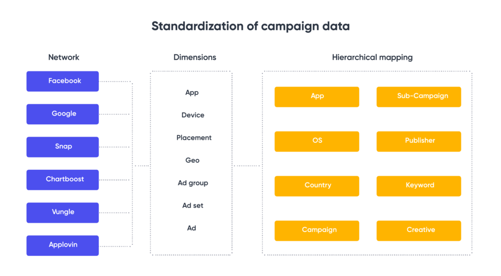 Standardization of campaign data