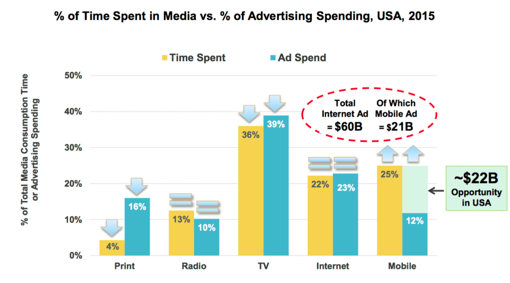 ad revenue gap