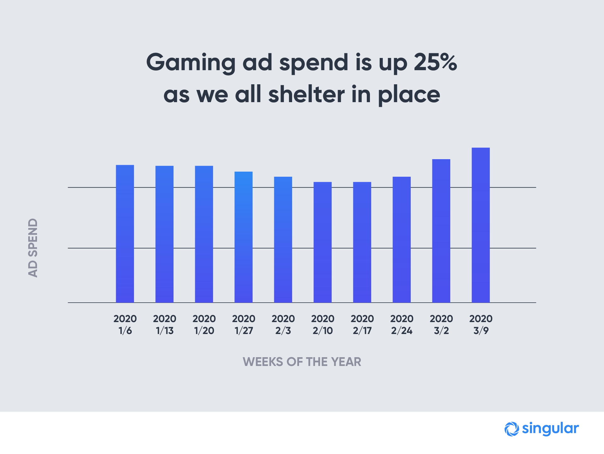 cover-19-gaming spend
