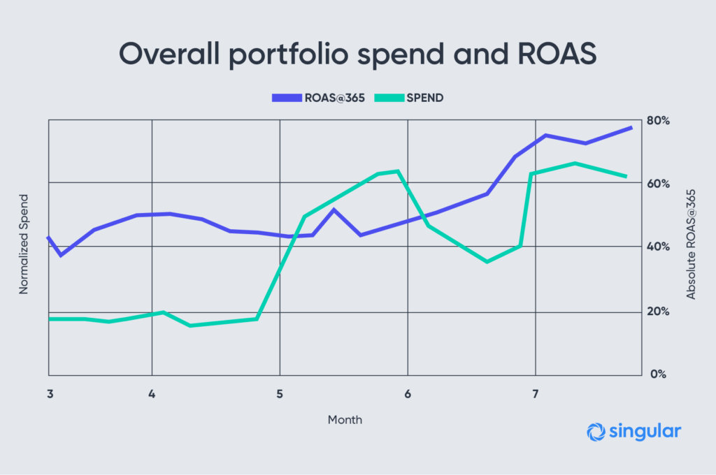 user acquisition spend and roas
