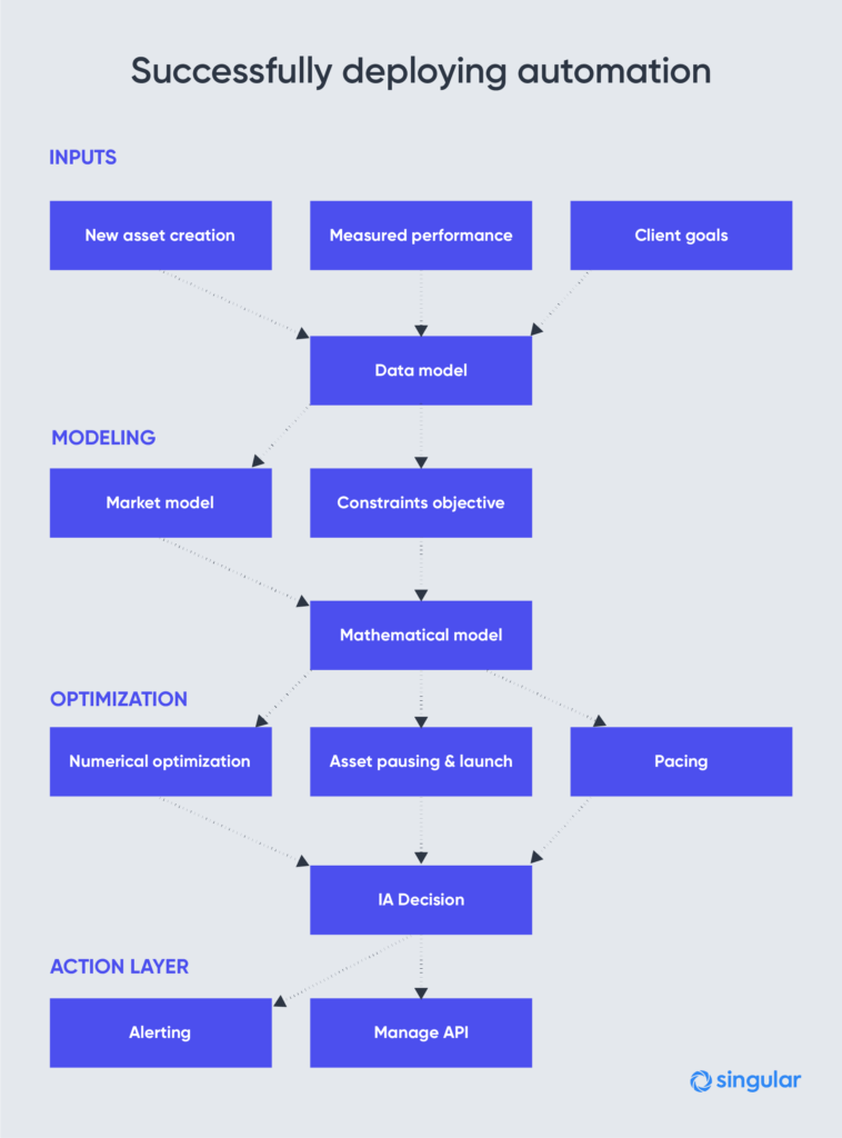 user acquisition automation