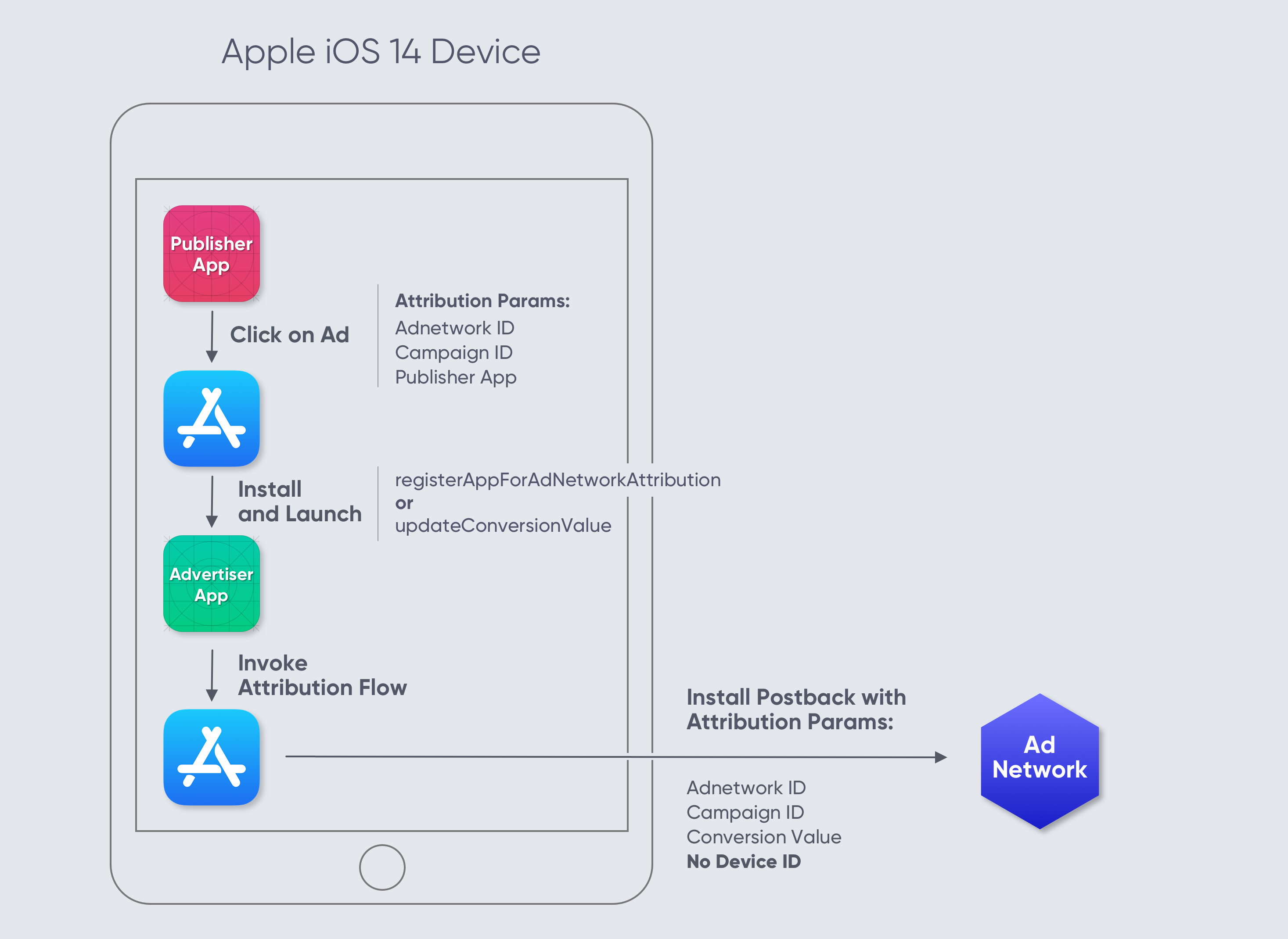 Apple iOS14 SKAdNetwork