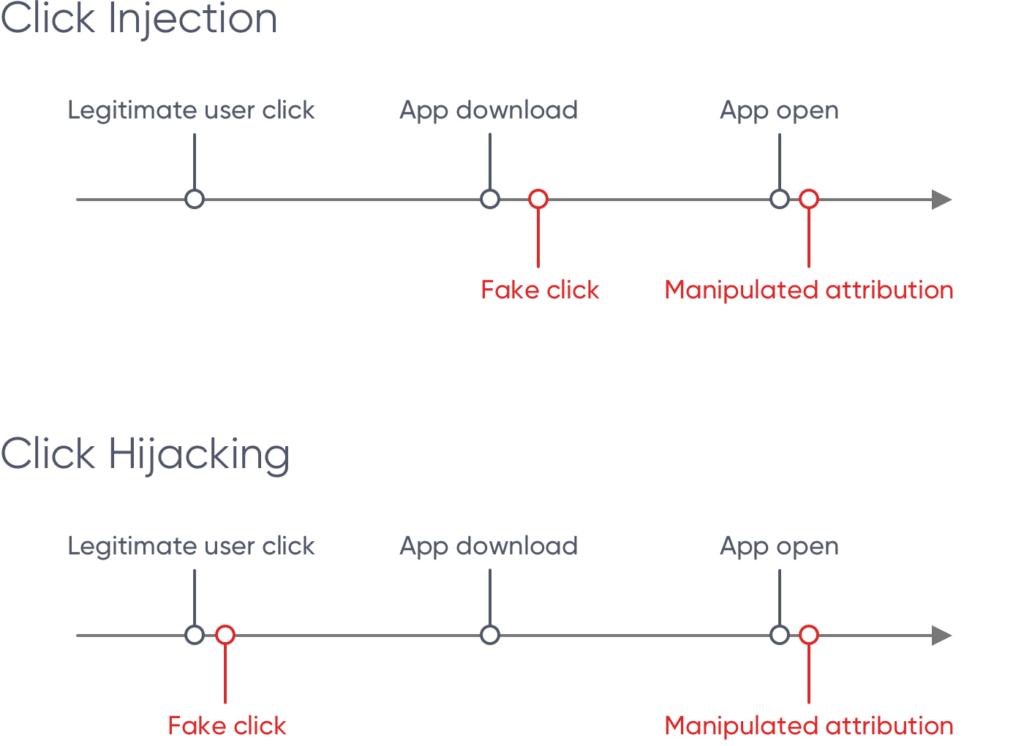 Click Injection vs Click Hijacking