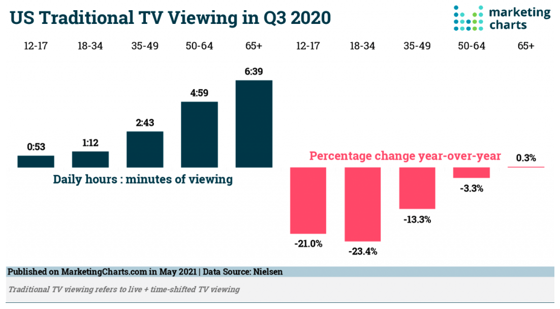 TV viewership is down