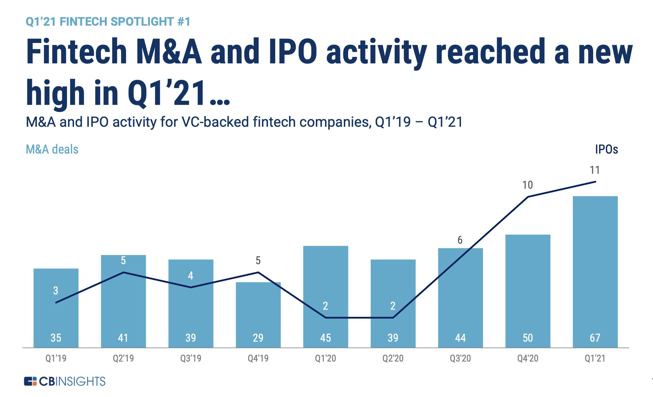 fintech mergers acquisitions 2021 Q1