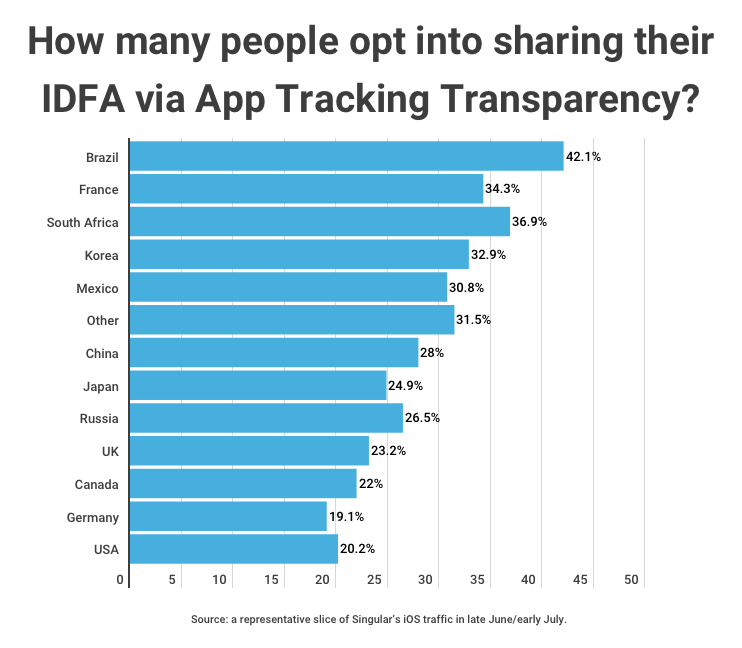 app-tracking-transparency-july-2021