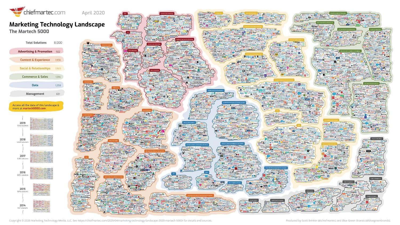 marketing analytics landscape