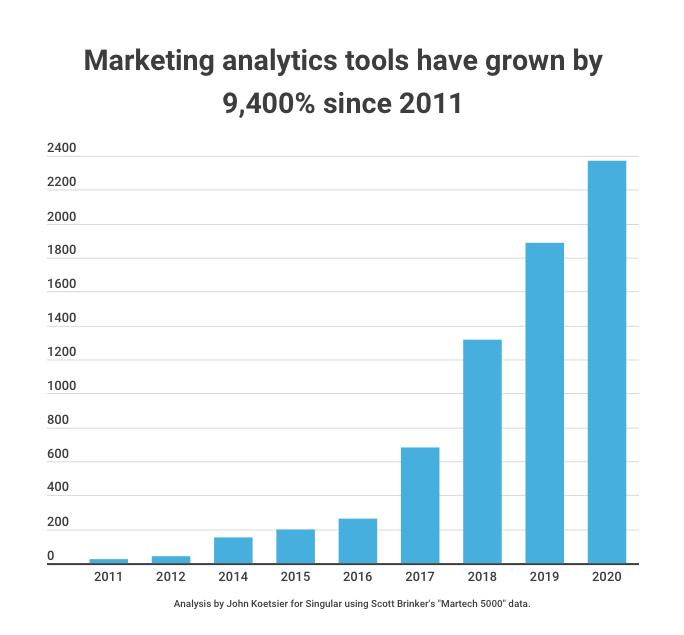 marketing-analytics-tools-growth