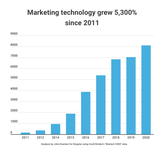 martech-tools-growth-past-decade