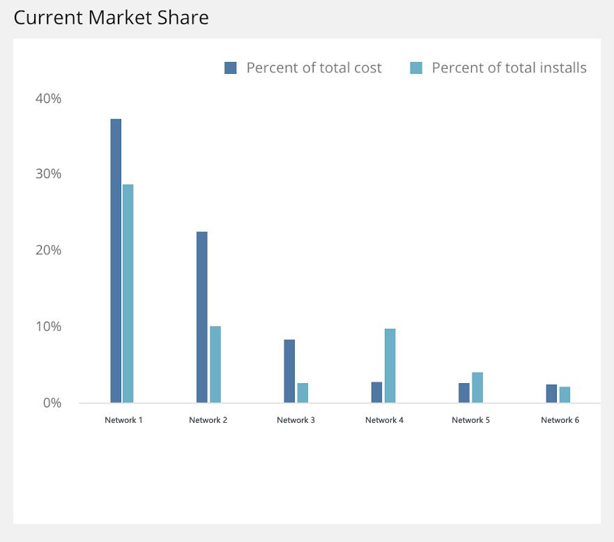 Mobile marketing benchmarks