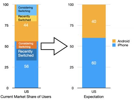 iOS market share usa