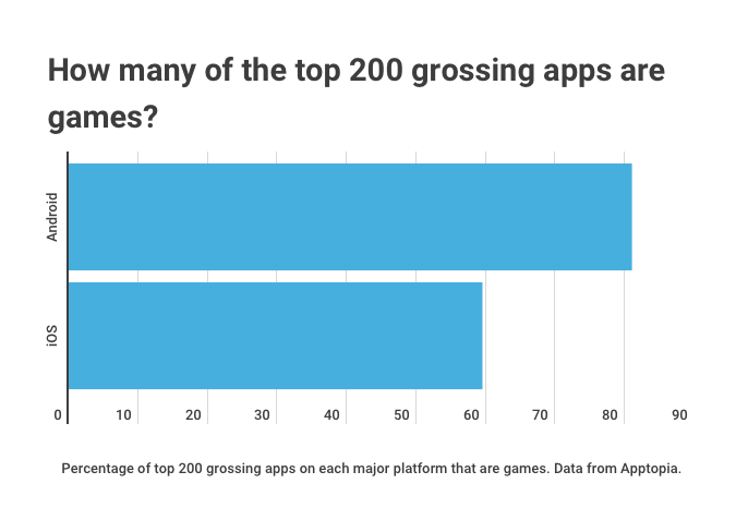 top mobile games 2021 iOS android